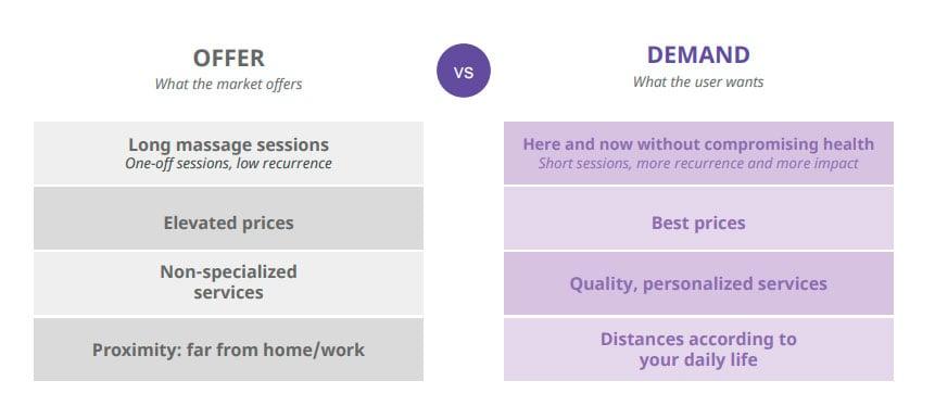 oferta-demanda-servicios-relax-EN
